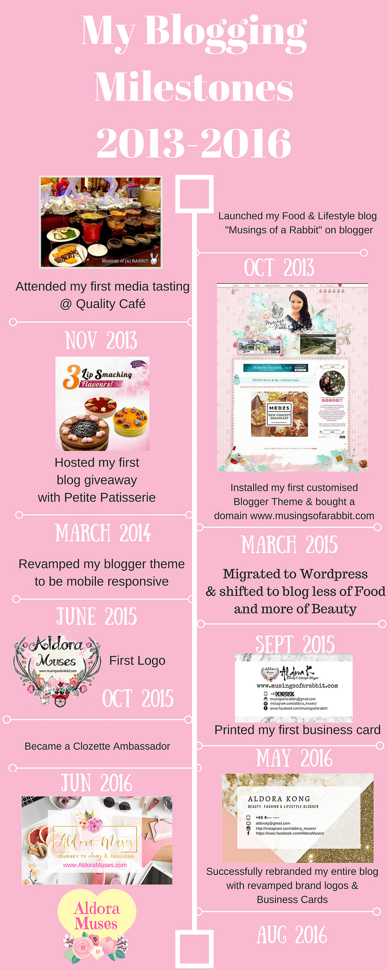 Blogging Journey - Rebranding My Blog